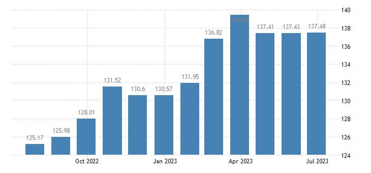 euro area harmonised idx of consumer prices hicp unprocessed food eurostat data