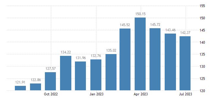 euro area harmonised idx of consumer prices hicp vegetables eurostat data
