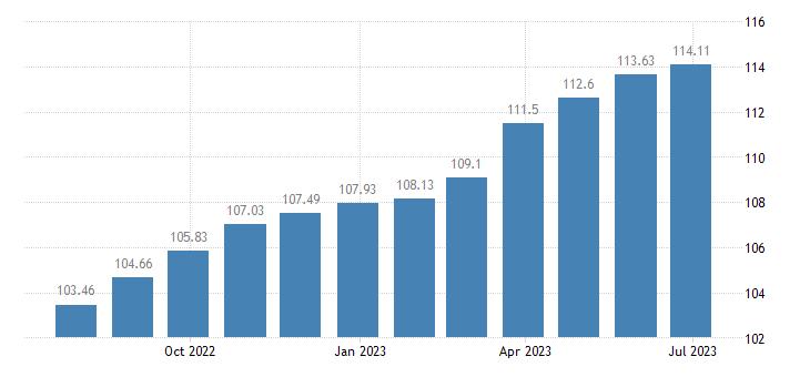 euro area harmonised idx of consumer prices hicp wine based drinks eurostat data