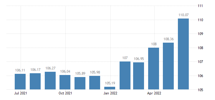 euro area harmonised idx of consumer prices hicp wine eurostat data