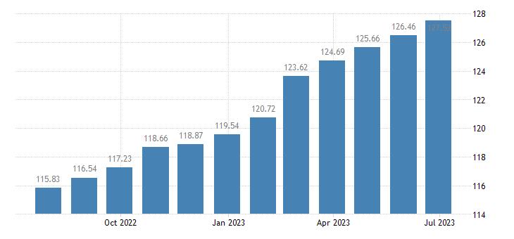 euro area harmonised idx of consumer prices hicp wine from other fruits eurostat data