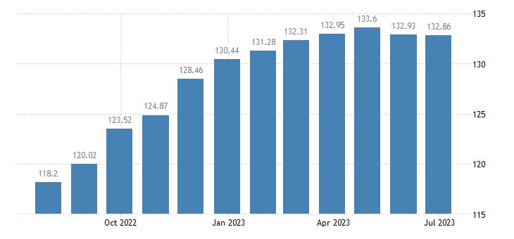 euro area harmonised idx of consumer prices hicp yoghurt eurostat data
