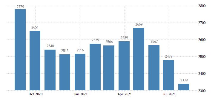 euro area harmonised unemployment less than 25 years eurostat data