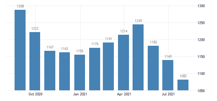 euro area harmonised unemployment less than 25 years females eurostat data