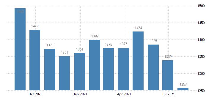 euro area harmonised unemployment less than 25 years males eurostat data