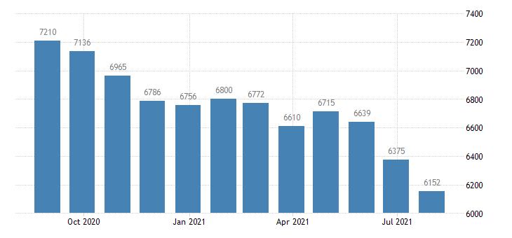 euro area harmonised unemployment males eurostat data