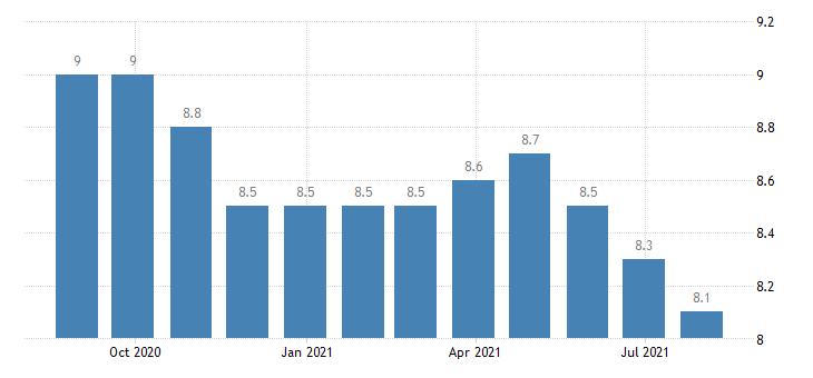 euro area harmonised unemployment rate females eurostat data
