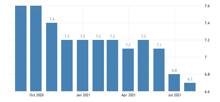 euro area harmonised unemployment rate from 25 to 74 years eurostat data