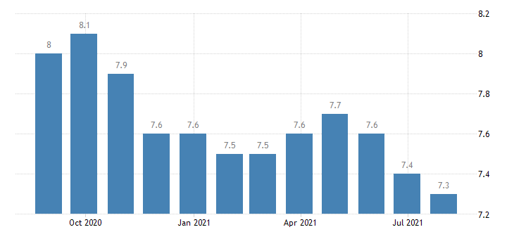 euro area harmonised unemployment rate from 25 to 74 years females eurostat data