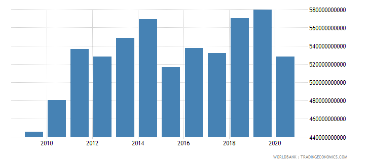 euro area high technology exports us dollar wb data