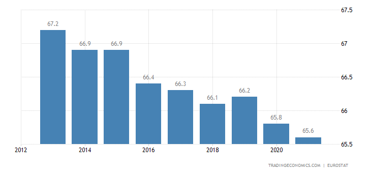 Euro Area Home Ownership Rate