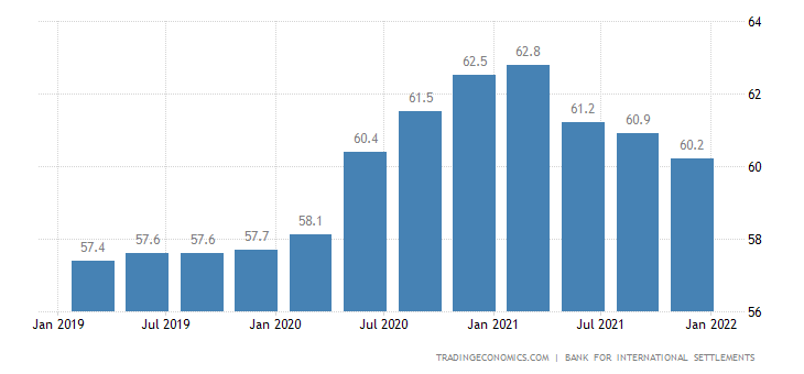 Euro Area Households Debt To GDP