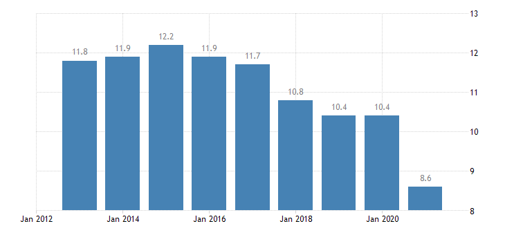 euro area housing cost overburden rate females eurostat data