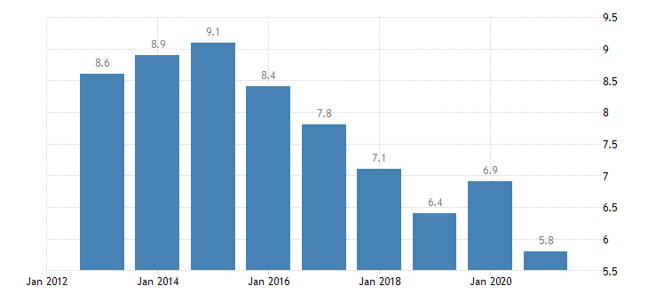 euro area housing cost overburden rate rural areas eurostat data