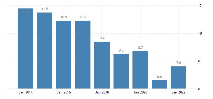 euro area housing cost overburden rate second quintile eurostat data
