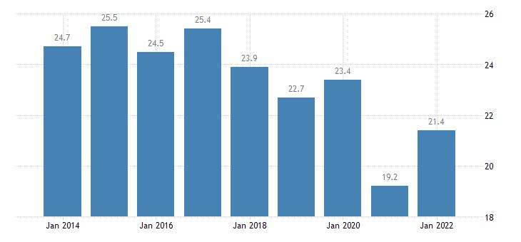 euro area housing cost overburden rate single person eurostat data