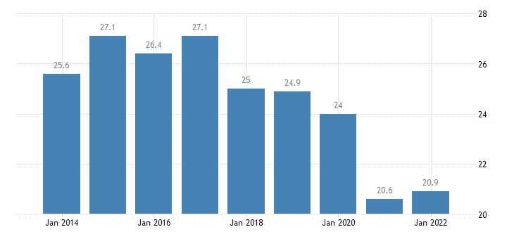 euro area housing cost overburden rate tenant rent at market price eurostat data
