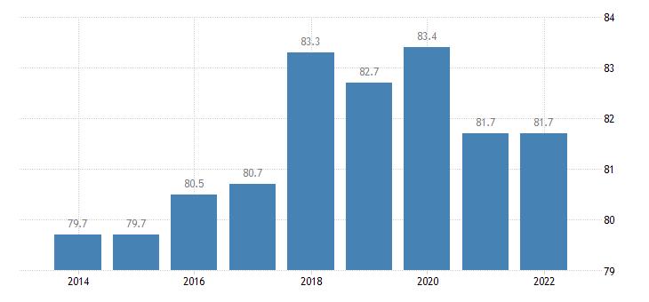 euro area housing deprivation rate no items eurostat data