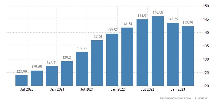 Euro Area House Price Index