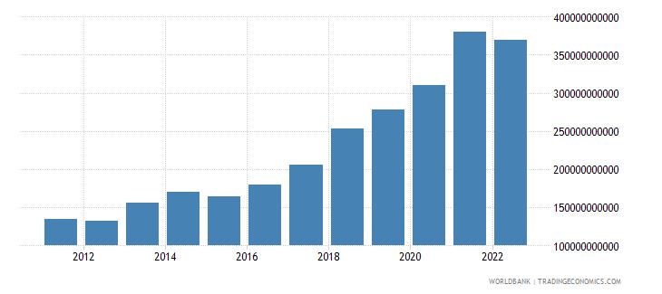 euro area ict service exports bop us dollar wb data