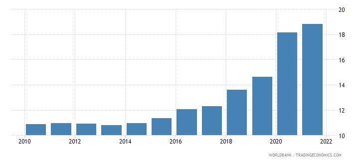 euro area ict service exports percent of service exports bop wb data