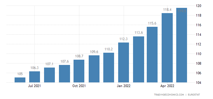 Euro Area Import Prices
