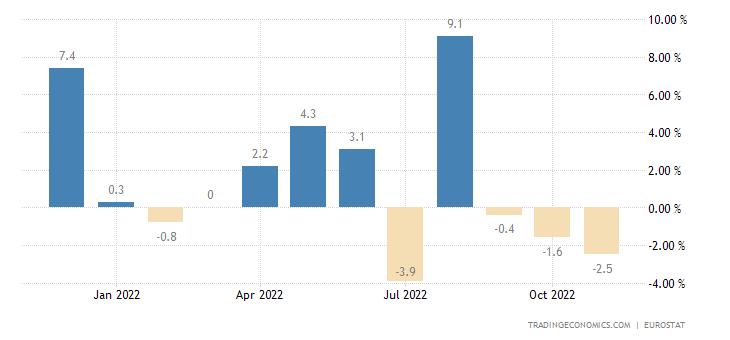 Euro Area Imports From Extra Ea18 - Capital Goods (Trade Value %mom)