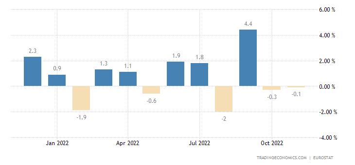 Euro Area Imports of Extra Ea18- Capital Goods (unit Value
