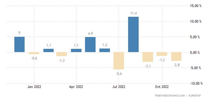 Euro Area Imports From Extra Ea18 - Capital Goods (Volume %mom)