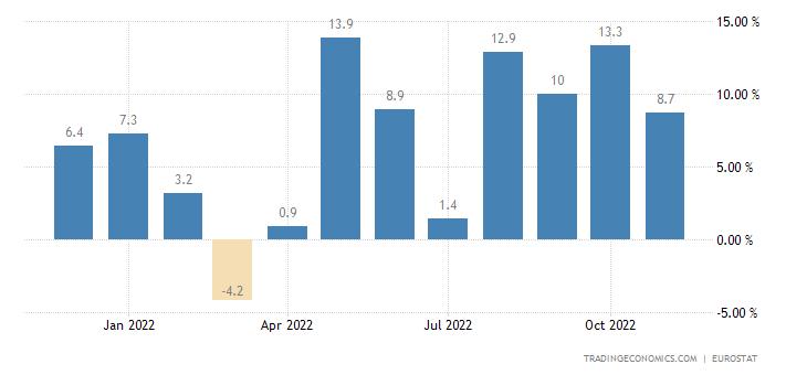 Euro Area Imports of Extra Ea18 - Capital Goods (volume %yo