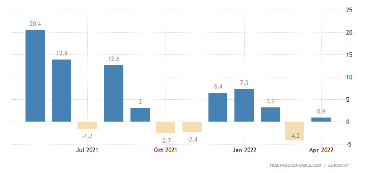 Euro Area Imports From Extra Ea18 - Capital Goods (Volume %yoy)