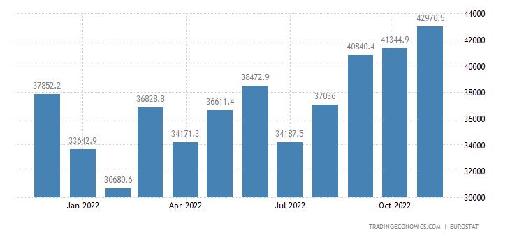 Euro Area Imports of Extra-ea18 - Capital Goods