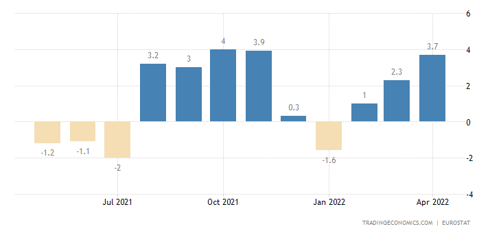 Euro Area Imports From Extra-Ea18 - Cons.Goods Excl.Trnsp.Eqp.(Trd.Val%mom