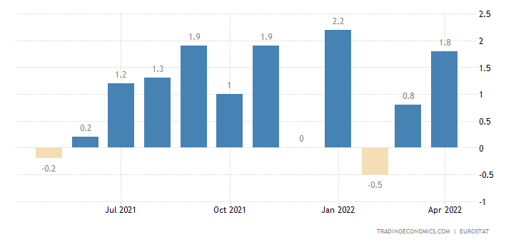 Euro Area Imports From Extra-Ea18-Cons.Goods Excl.Trnsp.Eqp(Trd.Val%mom