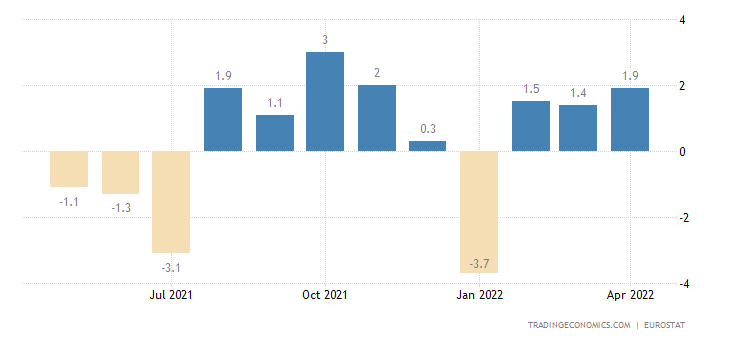 Euro Area Imports From Extra Ea18-Consumer Goods Excl.Trnsp.Eqp(Vol%mom