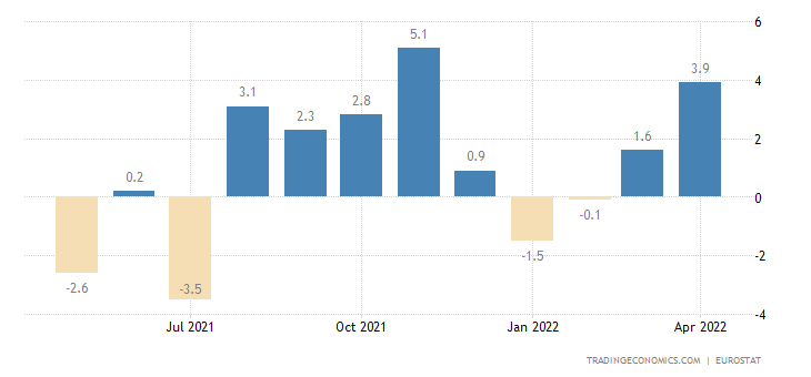 Euro Area Imports of Extra-ea18 - Consumer Goods (trade Val