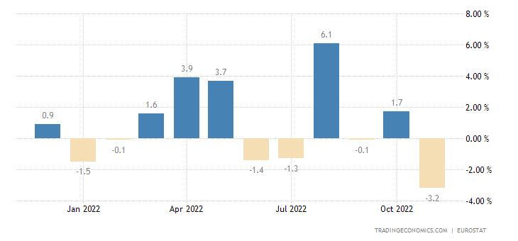 Euro Area Imports From Extra-Ea18 - Consumer Goods (Trade Value %mom)