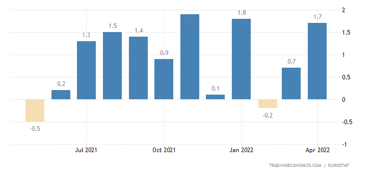 Euro Area Imports of Extra-ea18-consumer Goods (unit Value