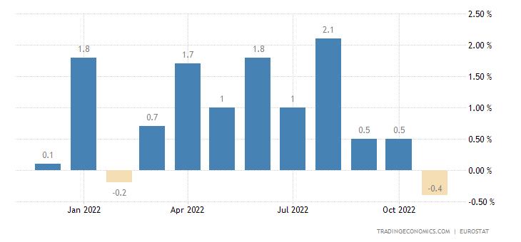Euro Area Imports From Extra-Ea18-Consumer Goods (Unit Value %mom)