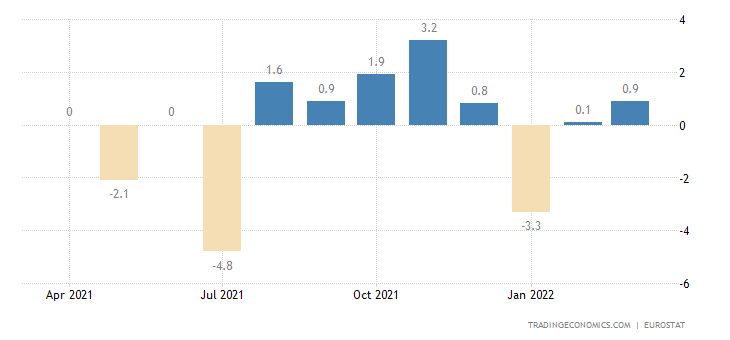 Euro Area Imports of Extra-ea18 - Consumer Goods (volume %m