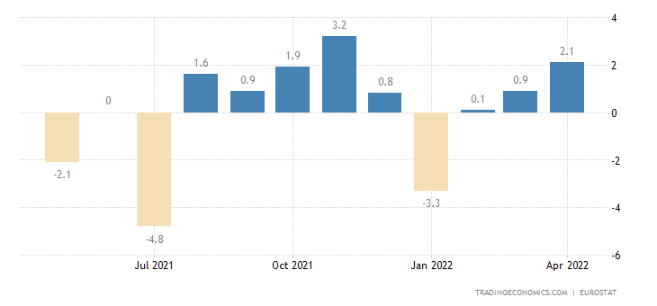 Euro Area Imports From Extra-Ea18 - Consumer Goods (Volume %mom)