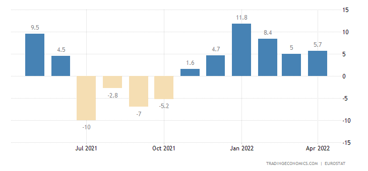 Euro Area Imports From Extra-Ea18 - Consumer Goods (Volume %yoy)