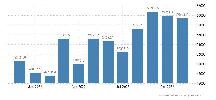 Euro Area Imports of Extra-ea18 - Consumer Goods