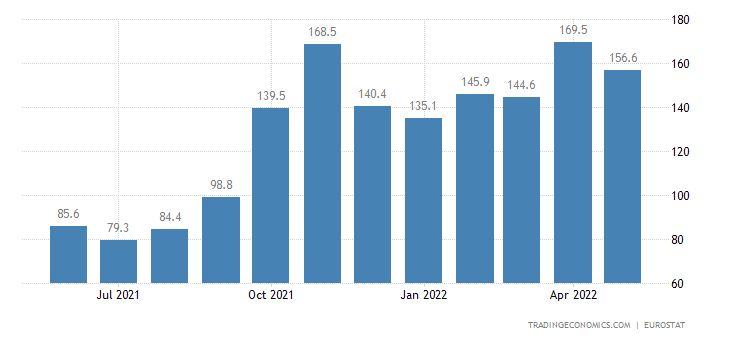 Euro Area Imports of Extra Ea18-energy (trade Value %yoy) (