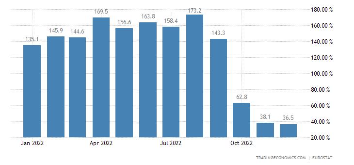 Euro Area Imports of Extra Ea18-energy (trade Value %yoy) (