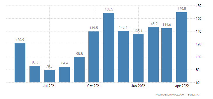Euro Area Imports From Extra Ea18-Energy (Trade Value %yoy) (Ea18)