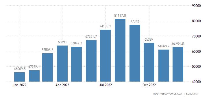 Euro Area Imports of Extra Ea18 - Energy