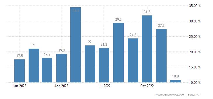 Euro Area Imports of Extra Ea18 - Food (trade Value %yoy)