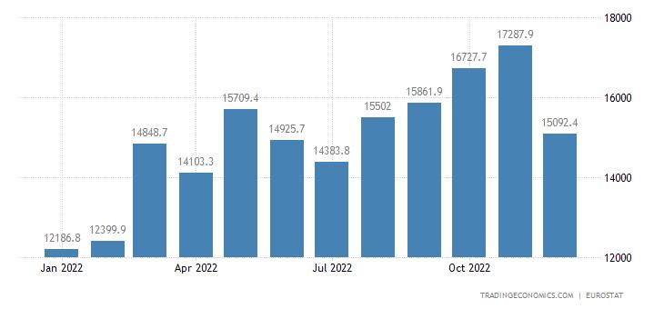 Euro Area Imports of Extra Ea18 - Food