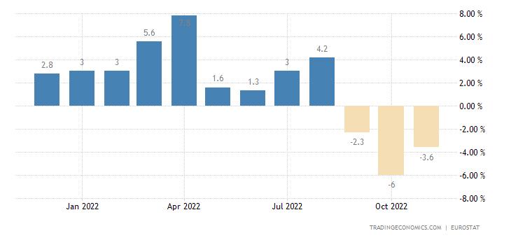 Euro Area Imports To Extra-Ea18 - Intermediate Goods (Trade Value %mom)